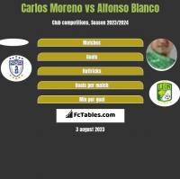 Carlos Moreno vs Alfonso Blanco h2h player stats