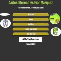 Carlos Moreno vs Ivan Vazquez h2h player stats