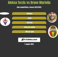 Aleksa Terzic vs Bruno Martella h2h player stats