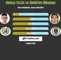 Aleksa Terzic vs Dimitrios Nikolaou h2h player stats
