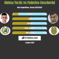 Aleksa Terzic vs Federico Ceccherini h2h player stats