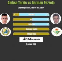 Aleksa Terzic vs German Pezzela h2h player stats