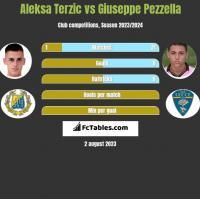 Aleksa Terzic vs Giuseppe Pezzella h2h player stats