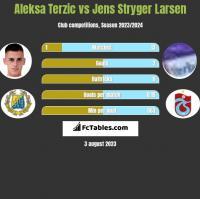 Aleksa Terzic vs Jens Stryger Larsen h2h player stats
