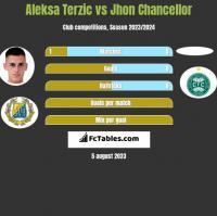 Aleksa Terzic vs Jhon Chancellor h2h player stats