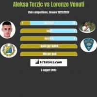 Aleksa Terzic vs Lorenzo Venuti h2h player stats