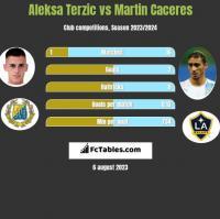 Aleksa Terzic vs Martin Caceres h2h player stats