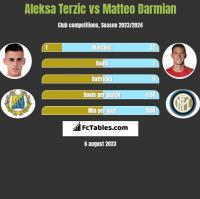 Aleksa Terzic vs Matteo Darmian h2h player stats