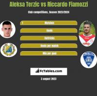Aleksa Terzic vs Riccardo Fiamozzi h2h player stats