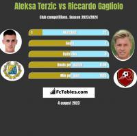 Aleksa Terzic vs Riccardo Gagliolo h2h player stats