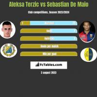 Aleksa Terzic vs Sebastian De Maio h2h player stats