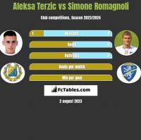 Aleksa Terzic vs Simone Romagnoli h2h player stats