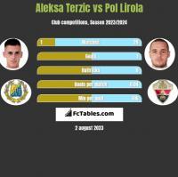 Aleksa Terzic vs Pol Lirola h2h player stats