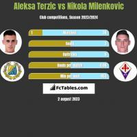 Aleksa Terzic vs Nikola Milenkovic h2h player stats