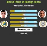 Aleksa Terzic vs Rodrigo Becao h2h player stats
