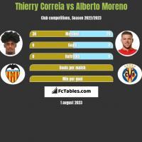 Thierry Correia vs Alberto Moreno h2h player stats