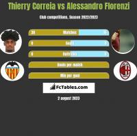 Thierry Correia vs Alessandro Florenzi h2h player stats