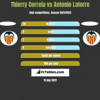 Thierry Correia vs Antonio Latorre h2h player stats
