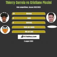 Thierry Correia vs Cristiano Piccini h2h player stats