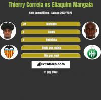 Thierry Correia vs Eliaquim Mangala h2h player stats