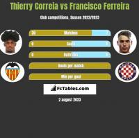 Thierry Correia vs Francisco Ferreira h2h player stats