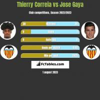 Thierry Correia vs Jose Gaya h2h player stats