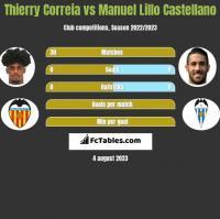 Thierry Correia vs Manuel Lillo Castellano h2h player stats