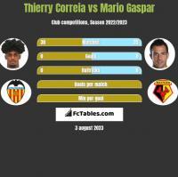 Thierry Correia vs Mario Gaspar h2h player stats