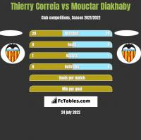 Thierry Correia vs Mouctar Diakhaby h2h player stats