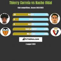 Thierry Correia vs Nacho Vidal h2h player stats