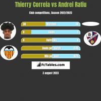 Thierry Correia vs Andrei Ratiu h2h player stats