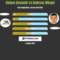 Sieben Dewaele vs Andreas Wiegel h2h player stats