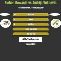 Sieben Dewaele vs Andrija Vukcevic h2h player stats