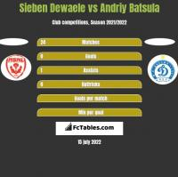 Sieben Dewaele vs Andriy Batsula h2h player stats