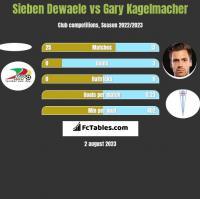 Sieben Dewaele vs Gary Kagelmacher h2h player stats