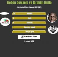 Sieben Dewaele vs Ibrahim Diallo h2h player stats