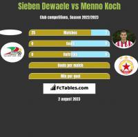 Sieben Dewaele vs Menno Koch h2h player stats