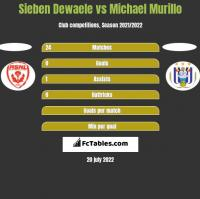 Sieben Dewaele vs Michael Murillo h2h player stats