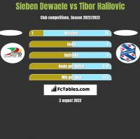 Sieben Dewaele vs Tibor Halilovic h2h player stats