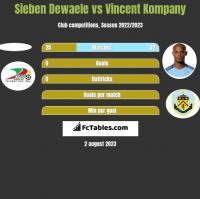 Sieben Dewaele vs Vincent Kompany h2h player stats