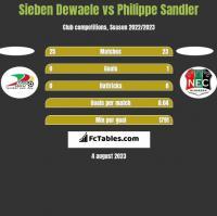 Sieben Dewaele vs Philippe Sandler h2h player stats