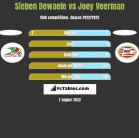 Sieben Dewaele vs Joey Veerman h2h player stats