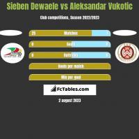 Sieben Dewaele vs Aleksandar Vukotic h2h player stats