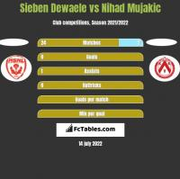 Sieben Dewaele vs Nihad Mujakic h2h player stats