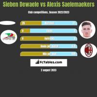 Sieben Dewaele vs Alexis Saelemaekers h2h player stats