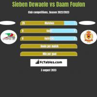 Sieben Dewaele vs Daam Foulon h2h player stats