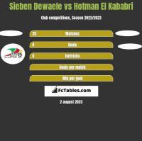 Sieben Dewaele vs Hotman El Kababri h2h player stats