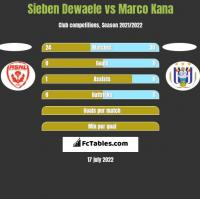 Sieben Dewaele vs Marco Kana h2h player stats