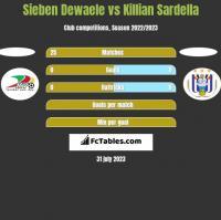 Sieben Dewaele vs Killian Sardella h2h player stats