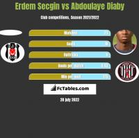 Erdem Secgin vs Abdoulaye Diaby h2h player stats